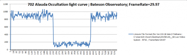 Video: Bateson Observatory Captures Asteroid Occultation